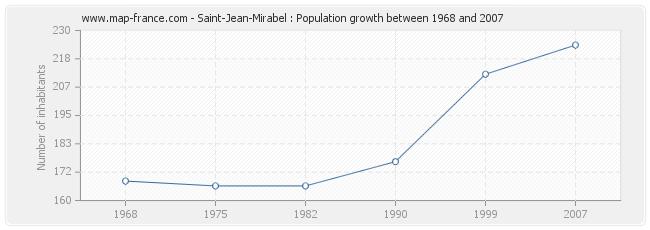 Population Saint-Jean-Mirabel