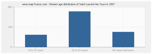 Women age distribution of Saint-Laurent-les-Tours in 2007