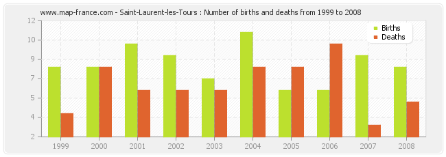Saint-Laurent-les-Tours : Number of births and deaths from 1999 to 2008