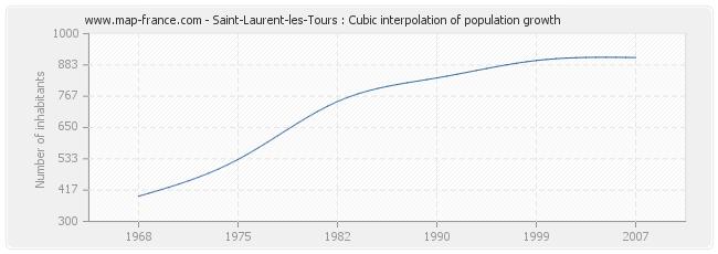Saint-Laurent-les-Tours : Cubic interpolation of population growth