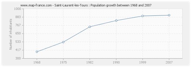 Population Saint-Laurent-les-Tours
