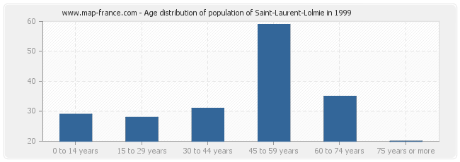 Age distribution of population of Saint-Laurent-Lolmie in 1999