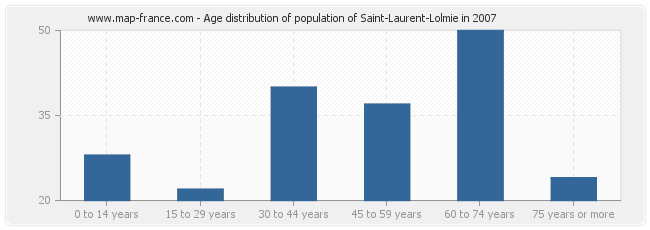 Age distribution of population of Saint-Laurent-Lolmie in 2007