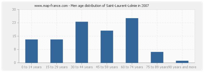 Men age distribution of Saint-Laurent-Lolmie in 2007