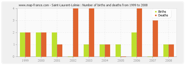Saint-Laurent-Lolmie : Number of births and deaths from 1999 to 2008