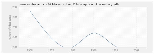 Saint-Laurent-Lolmie : Cubic interpolation of population growth