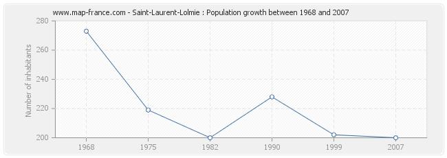 Population Saint-Laurent-Lolmie