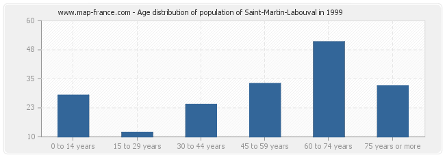 Age distribution of population of Saint-Martin-Labouval in 1999