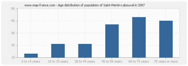 Age distribution of population of Saint-Martin-Labouval in 2007