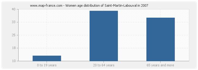 Women age distribution of Saint-Martin-Labouval in 2007