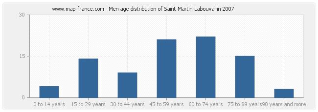 Men age distribution of Saint-Martin-Labouval in 2007