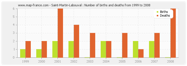Saint-Martin-Labouval : Number of births and deaths from 1999 to 2008