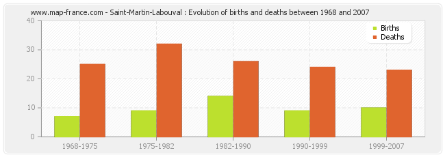 Saint-Martin-Labouval : Evolution of births and deaths between 1968 and 2007