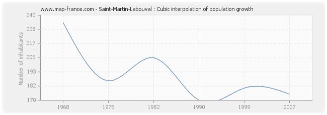 Saint-Martin-Labouval : Cubic interpolation of population growth