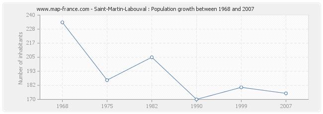 Population Saint-Martin-Labouval