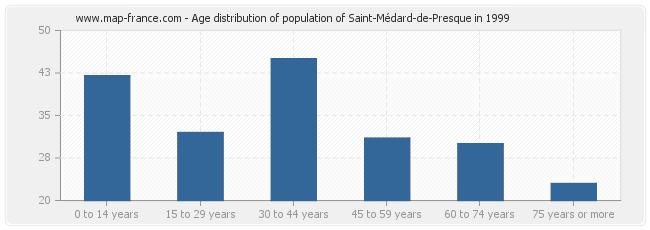 Age distribution of population of Saint-Médard-de-Presque in 1999