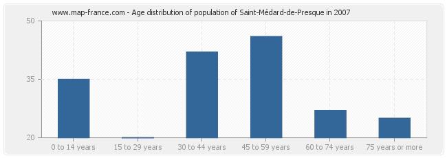 Age distribution of population of Saint-Médard-de-Presque in 2007