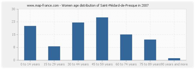 Women age distribution of Saint-Médard-de-Presque in 2007