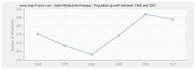Population Saint-Médard-de-Presque