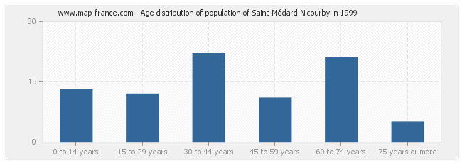 Age distribution of population of Saint-Médard-Nicourby in 1999