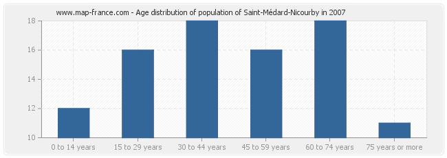 Age distribution of population of Saint-Médard-Nicourby in 2007