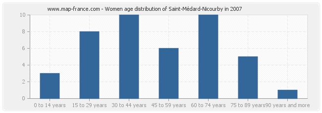 Women age distribution of Saint-Médard-Nicourby in 2007