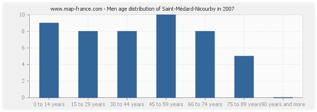 Men age distribution of Saint-Médard-Nicourby in 2007