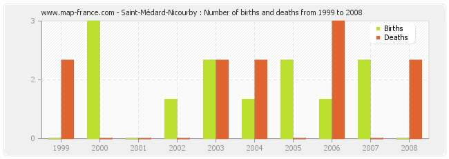 Saint-Médard-Nicourby : Number of births and deaths from 1999 to 2008
