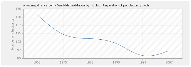 Saint-Médard-Nicourby : Cubic interpolation of population growth