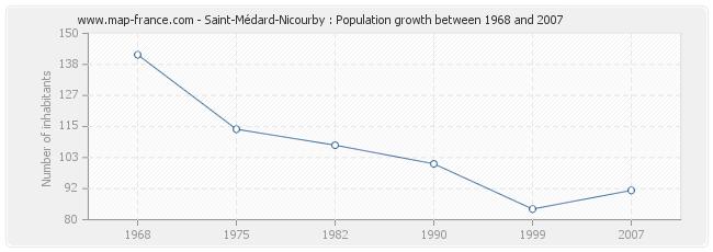 Population Saint-Médard-Nicourby