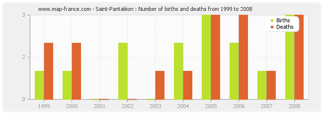 Saint-Pantaléon : Number of births and deaths from 1999 to 2008