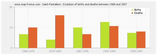 Saint-Pantaléon : Evolution of births and deaths between 1968 and 2007
