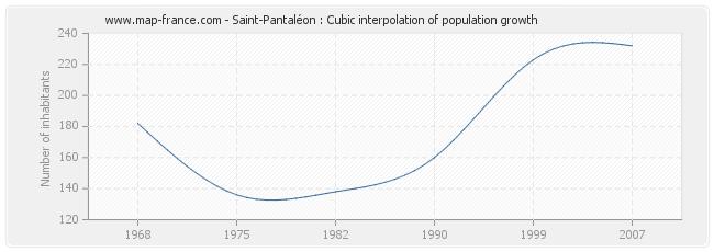 Saint-Pantaléon : Cubic interpolation of population growth