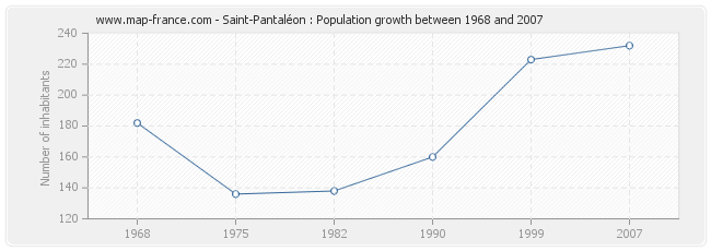 Population Saint-Pantaléon