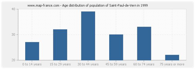 Age distribution of population of Saint-Paul-de-Vern in 1999