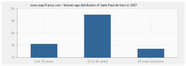 Women age distribution of Saint-Paul-de-Vern in 2007