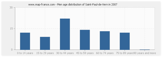 Men age distribution of Saint-Paul-de-Vern in 2007