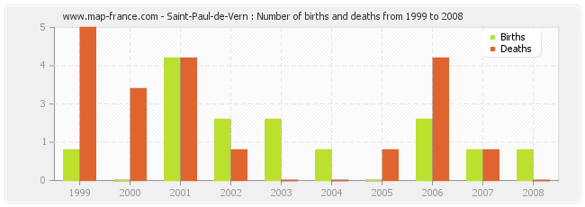 Saint-Paul-de-Vern : Number of births and deaths from 1999 to 2008