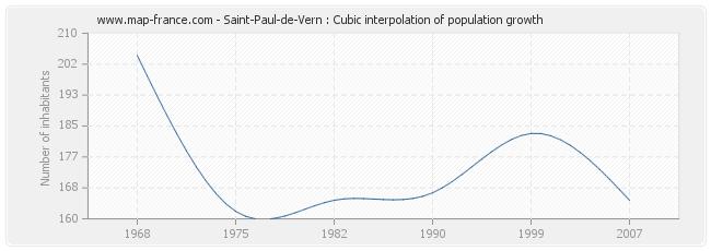 Saint-Paul-de-Vern : Cubic interpolation of population growth