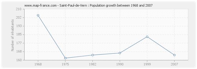Population Saint-Paul-de-Vern