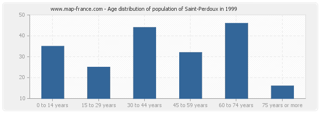 Age distribution of population of Saint-Perdoux in 1999