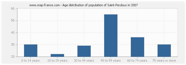 Age distribution of population of Saint-Perdoux in 2007