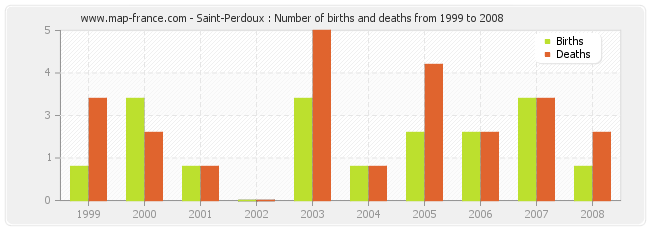 Saint-Perdoux : Number of births and deaths from 1999 to 2008