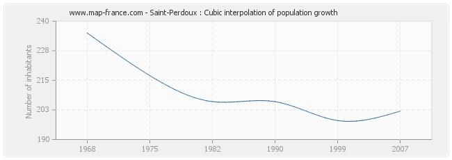 Saint-Perdoux : Cubic interpolation of population growth