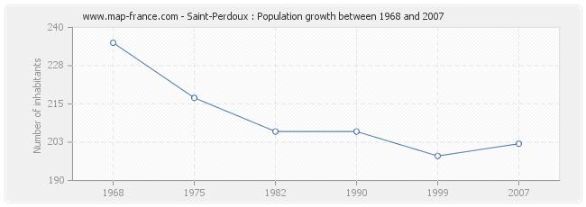 Population Saint-Perdoux