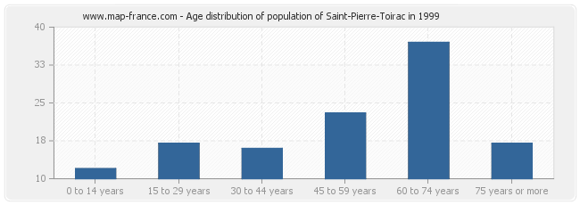 Age distribution of population of Saint-Pierre-Toirac in 1999