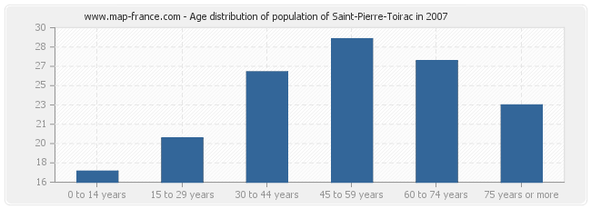 Age distribution of population of Saint-Pierre-Toirac in 2007