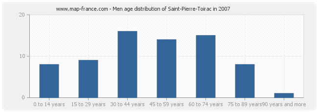 Men age distribution of Saint-Pierre-Toirac in 2007