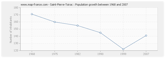 Population Saint-Pierre-Toirac