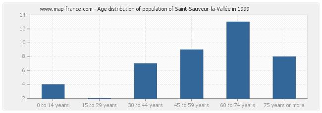 Age distribution of population of Saint-Sauveur-la-Vallée in 1999